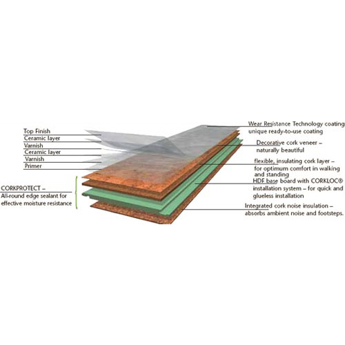 Cork Laminate Flooring Italy diagram