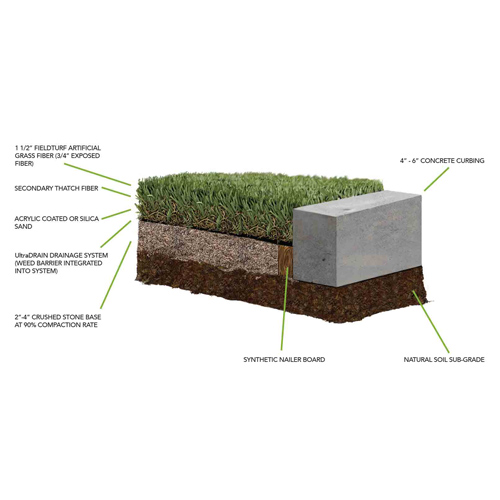 Ultimategreen Ultimategrass Artificial Grass Turf For